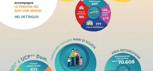 Bilancio sociale 2018 di Namasté